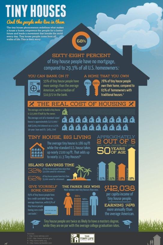 tinyhouses-infographic-1000wlogo